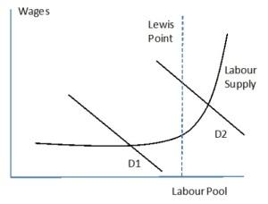 Lewis Turning Point